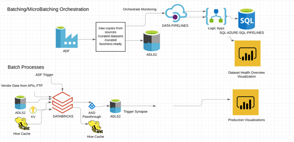 Batching/MicroBatching Orchestration with Azure Databricks