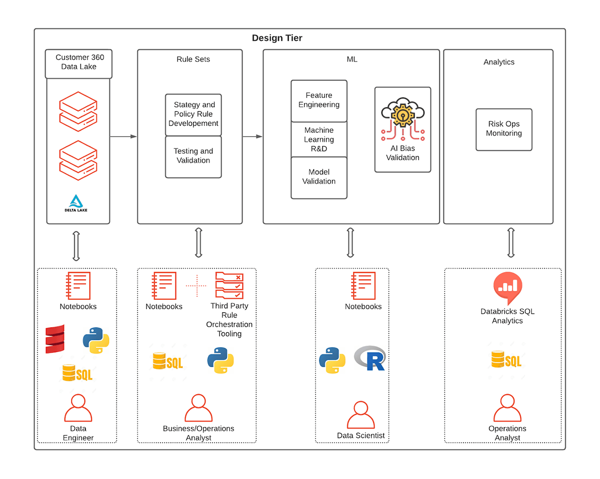 Defining rules-based and ML models through a unified design tier infrastructure