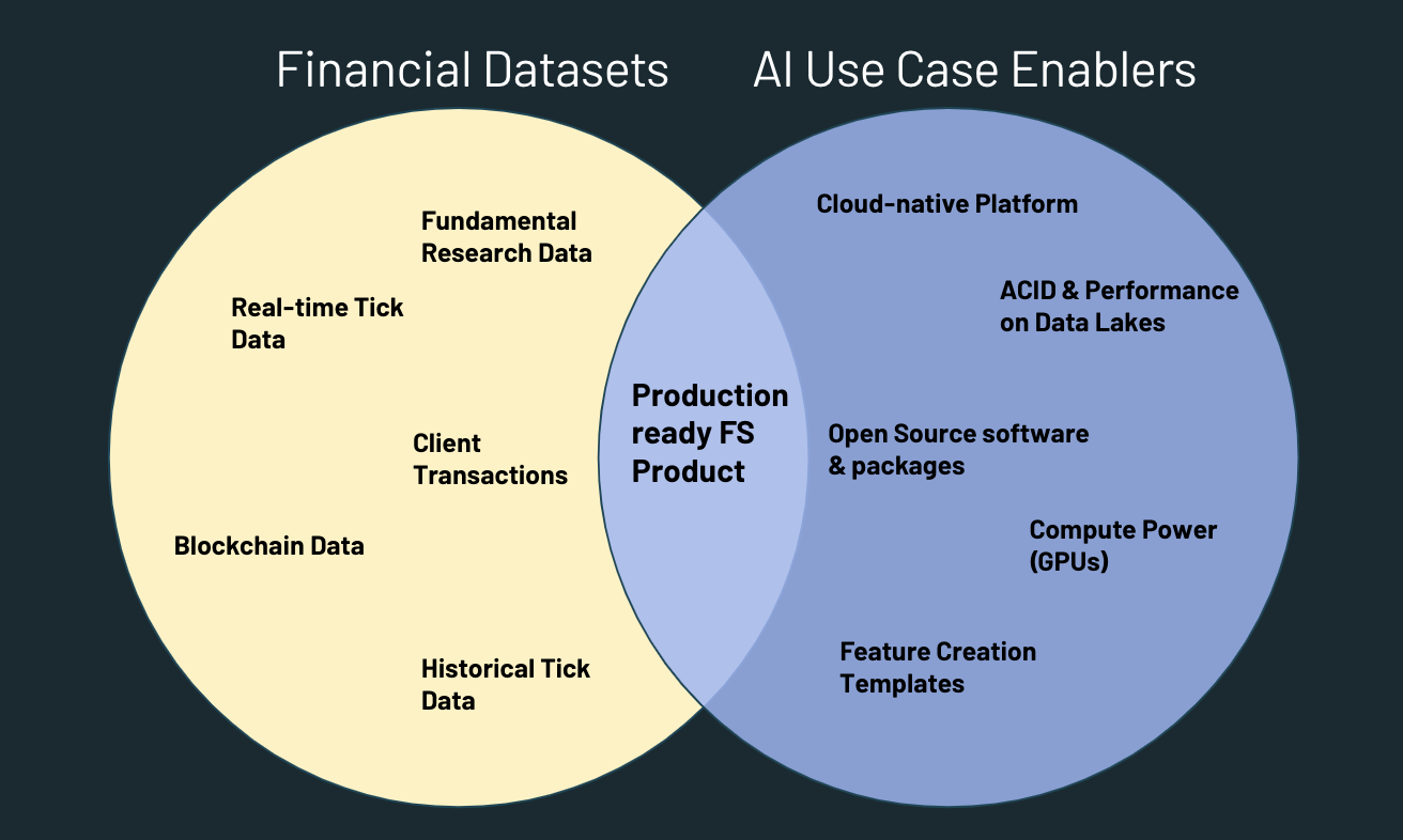 gaps between financial datasets in the cloud and AI-powered products