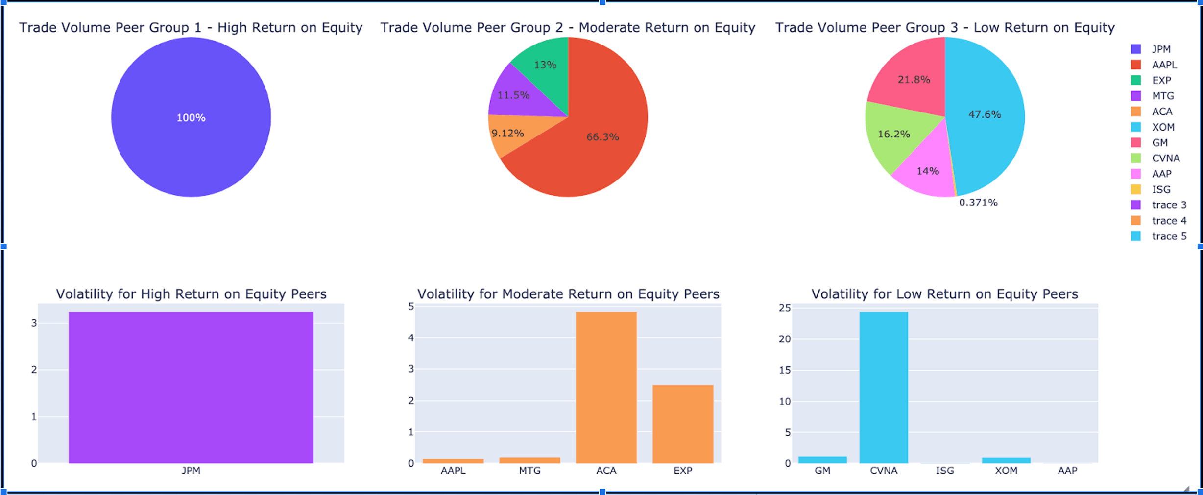 dashboards unifying fundamental and technical analysis using AI techniques.