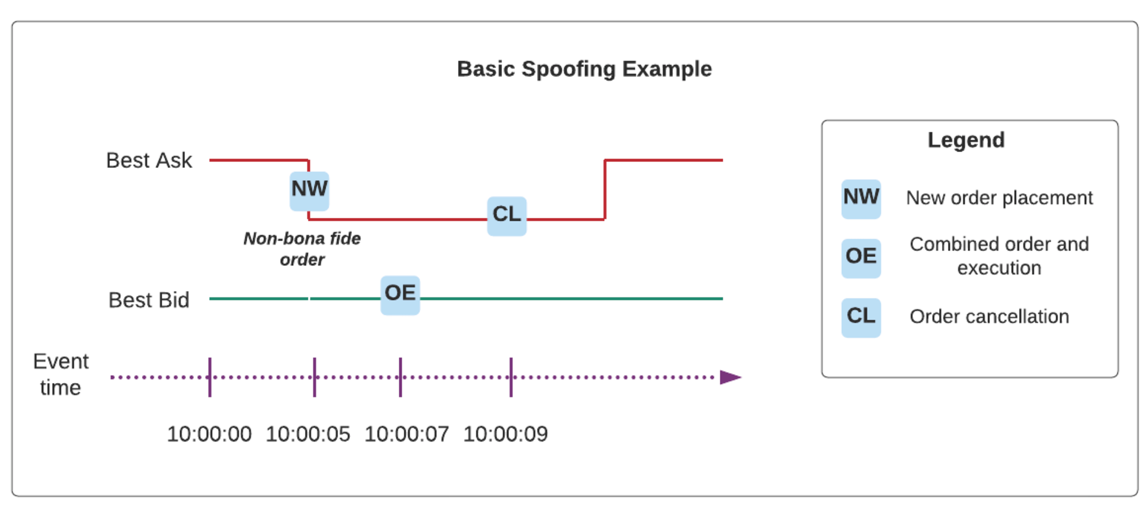 Basic spoofing example