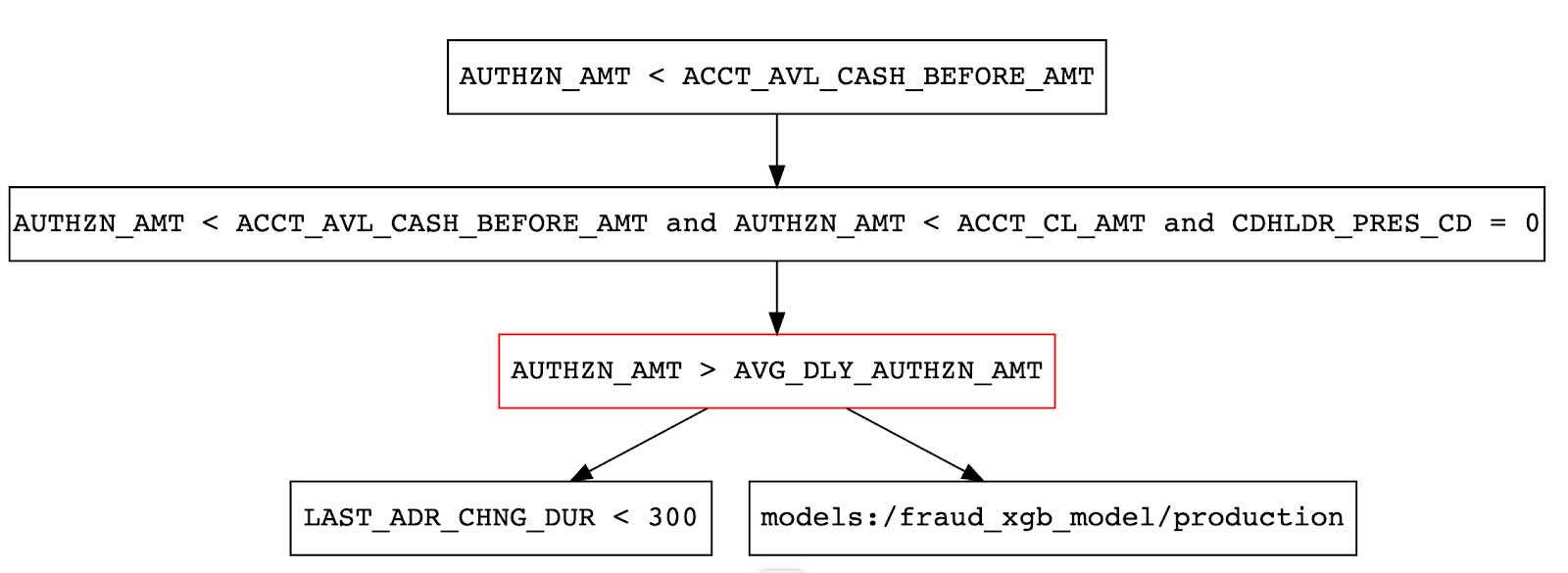 Traversing directed acyclic graph for fraud detection