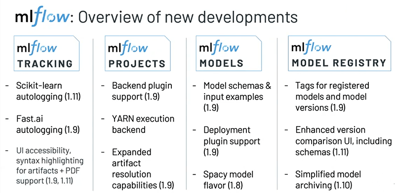 Overview of new developments to the open source MLflow project in 2020.