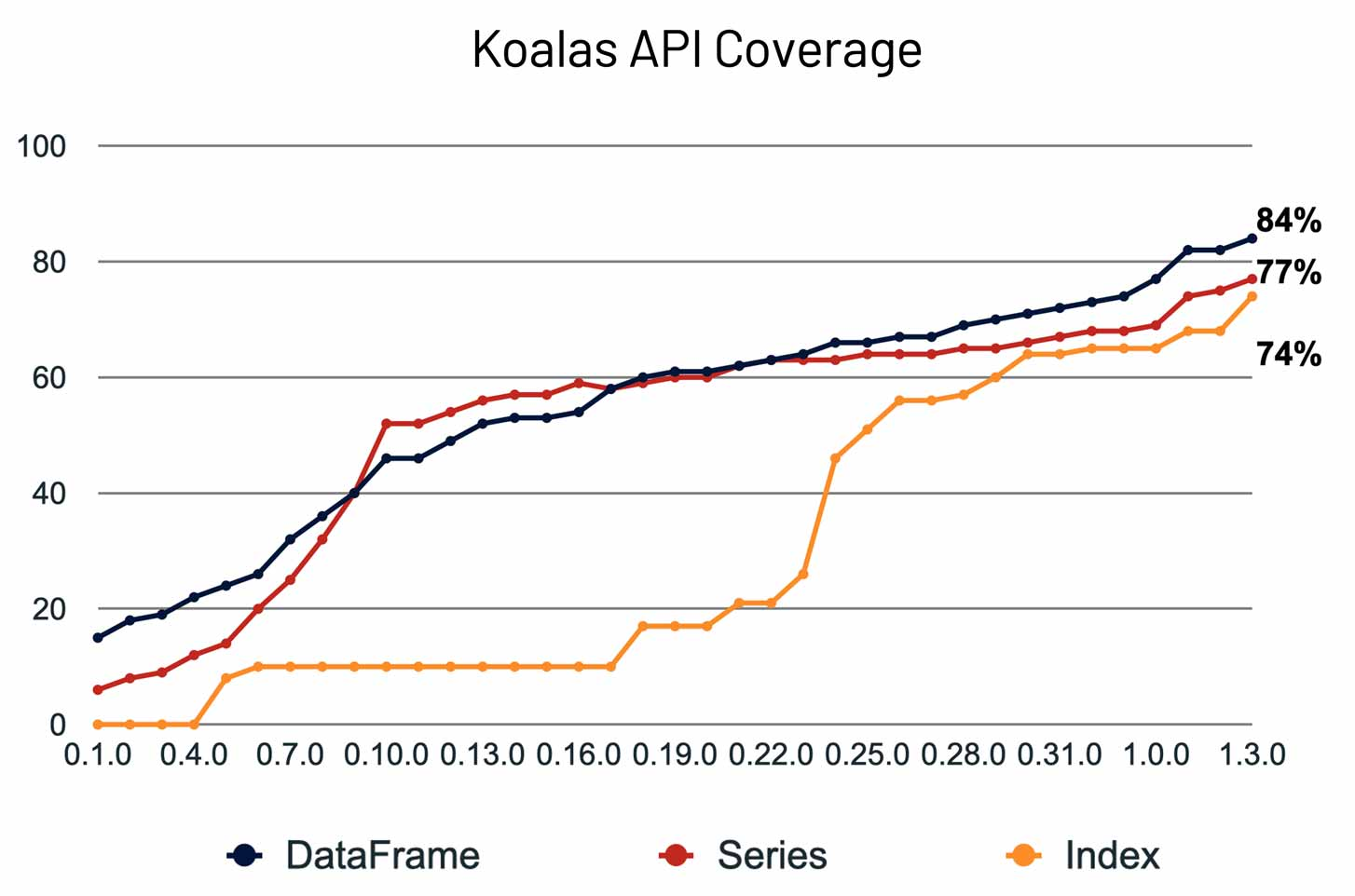 The growth of Koalas' API coverage over 2020.
