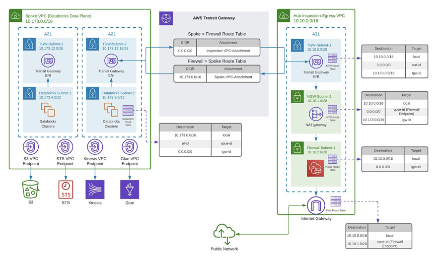 A high-level view of the recommended hub & spoke architecture to protect against Data exfiltration with Databricks on AWS