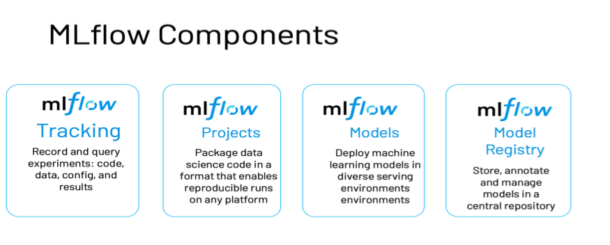 The components of MLflow--taming end-to-end ML lifecycle management.