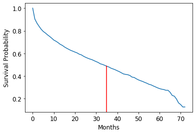 Customer survival probability curve produced by a survival analysis machine learning model