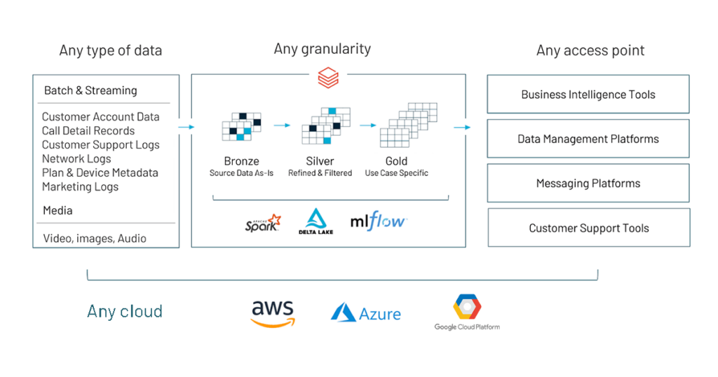 Recommended analytics architecture for enabling customer churn prediction use cases.