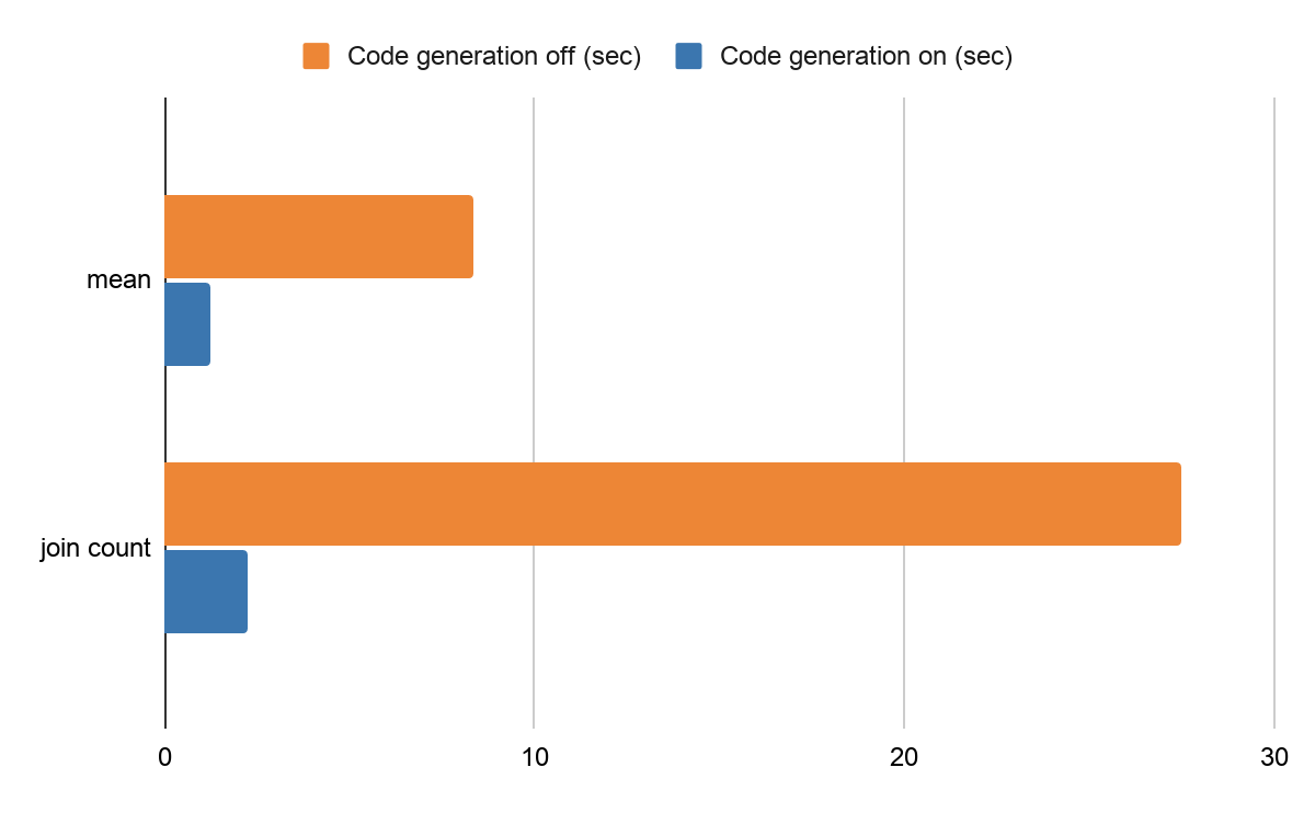 Performance difference by code generation