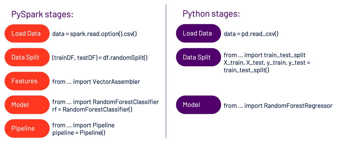 The similarities between Python and PySpark make it easy for Python developers to perform basic functions in Spark.