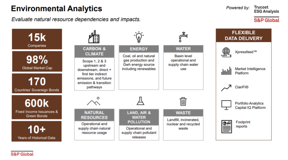 &P uses Databricks to help extract insights across a range of ESG issues.