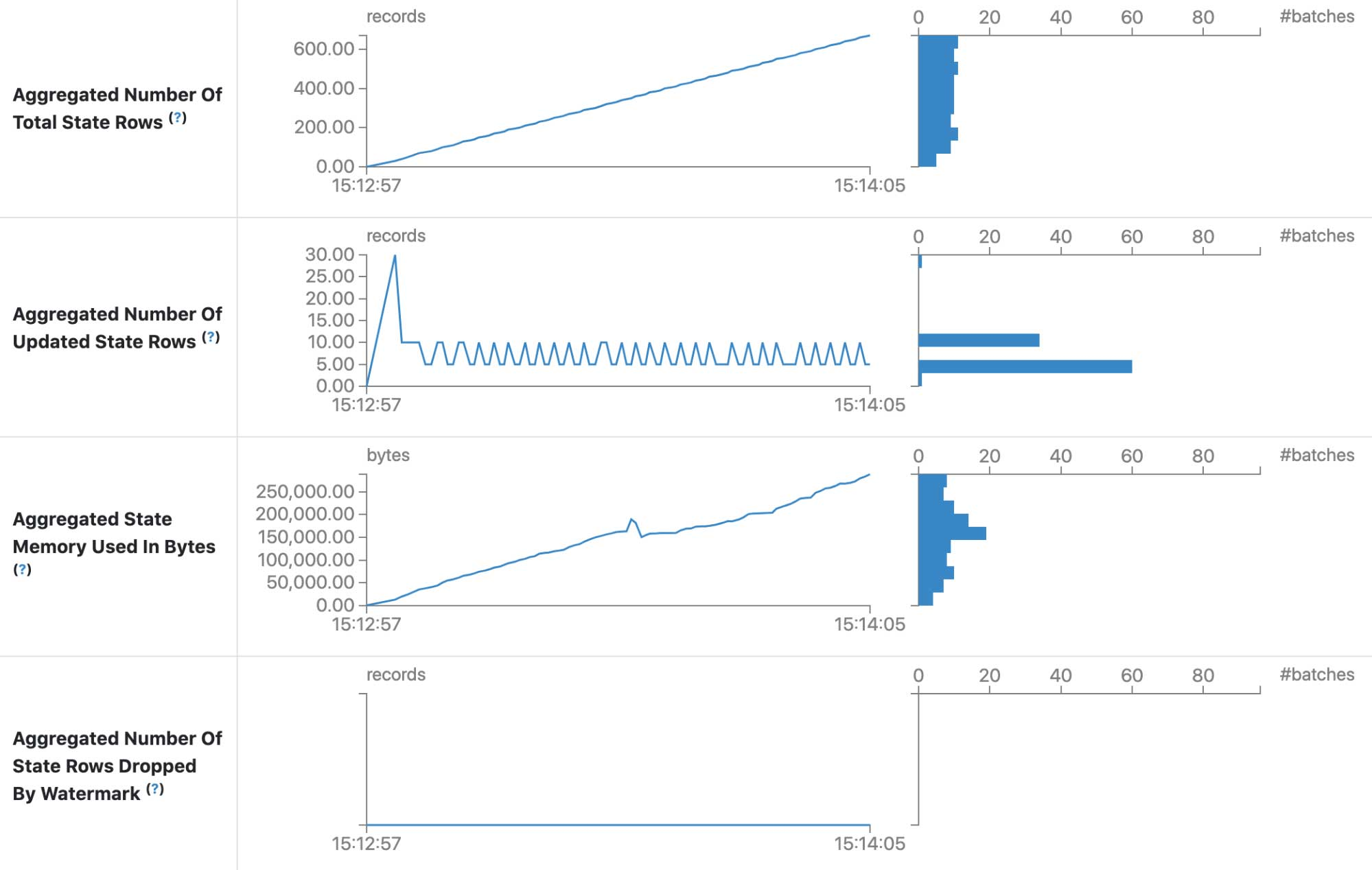 New aggregated metrics in Spark 3.1 Structured Streaming tab