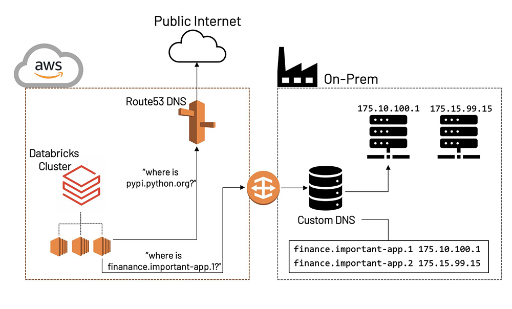 Many enterprise-level customers employ their own DNS servers in their cloud account; they may do this because they want to limit the use of externally controlled DNS servers