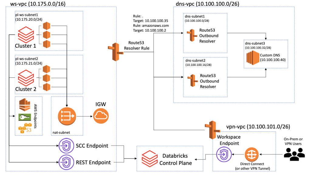 The high-level architecture required to create Private DNS names for an interface VPC endpoint on the service consumer side.