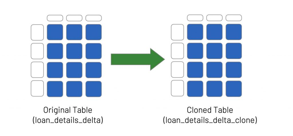A deep clone makes a full copy of the metadata and data files of the Delta table being cloned.
