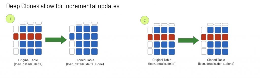 Deep Delta cloned tables allow for incremental updates