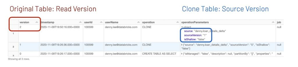 With Delta Lake, version information is stored within the transaction log, so the DEEP CLONE statements can automatically determine both the source and clone versions in a single table query.