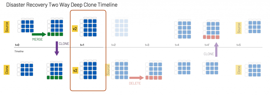 To synchronize the two tables with Delta clone, you run a CREATE o