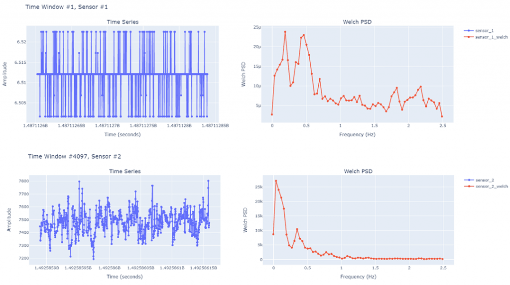 Examples of the plotted time-series data and corresponding Welch PSD results for multiple windows for the two different sensors