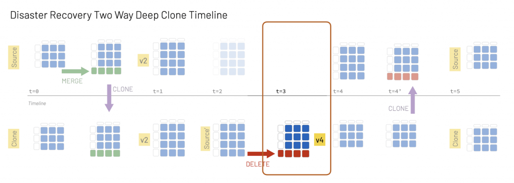 With Delta clones, when the original source is unreachable, its version is reported as None.