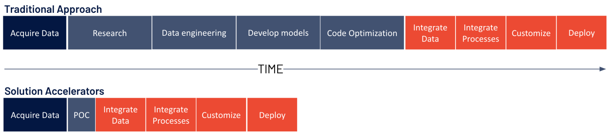 Databricks Solution Accelerators vs. the traditional approach