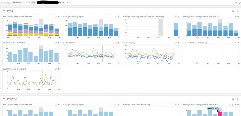 Datadog Dashboard Monitoring of the Model Endpoint Service