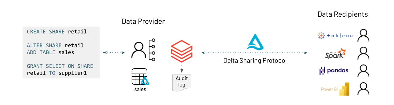 Share Data Across Organizations with Delta Sharing