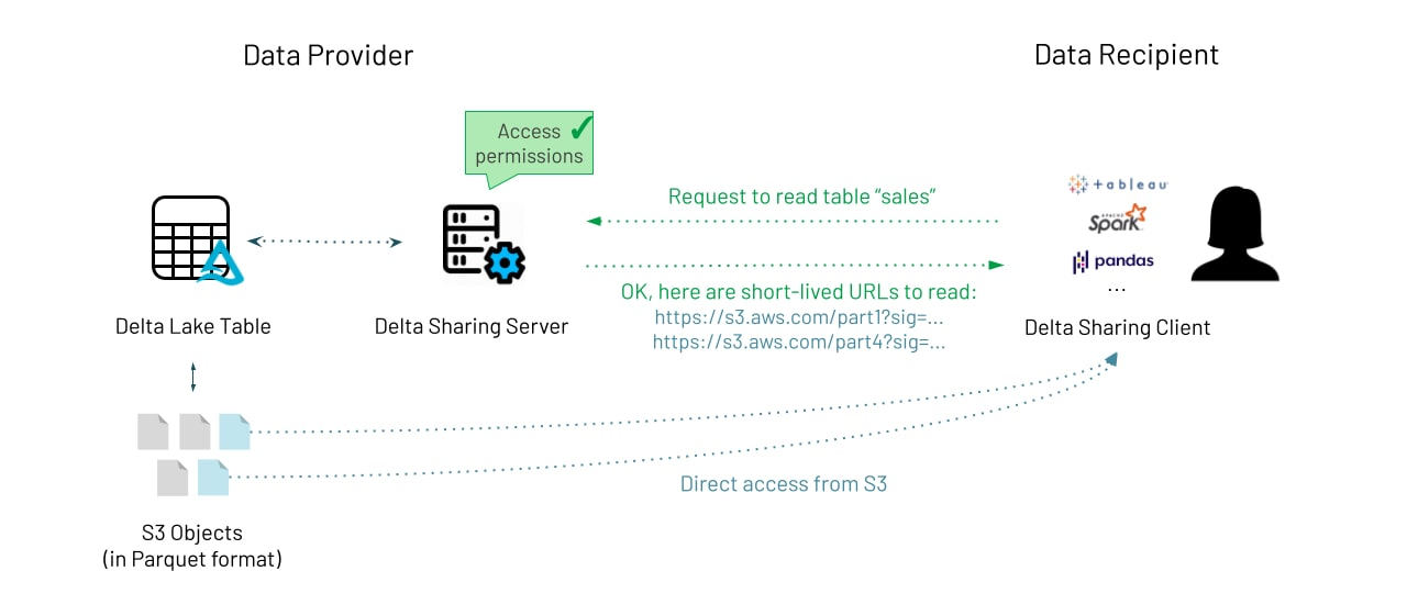 Delta Sharing is a simple REST protocol that securely shares access to part of a cloud dataset. It leverages modern cloud storage systems, such as S3, ADLS or GCS, to reliably transfer large datasets.