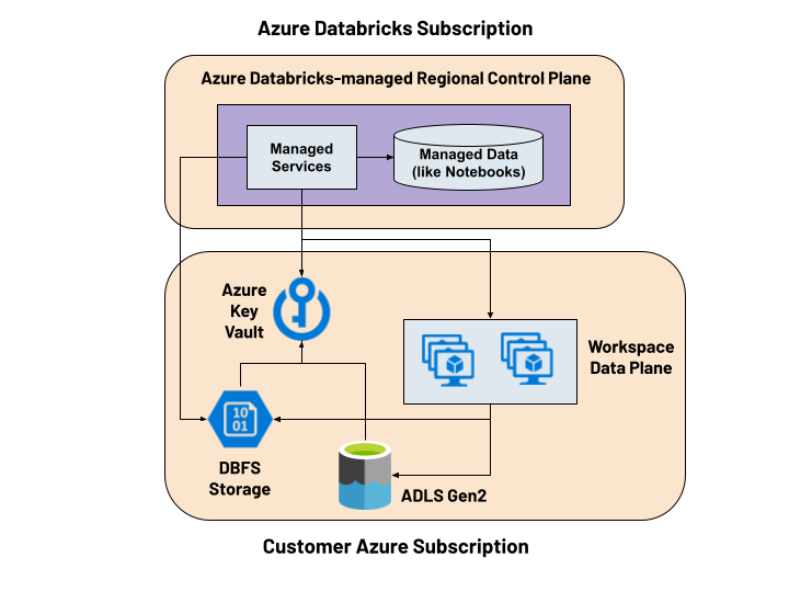 Azure Databricks managed data can be encrypted using your own key from Azure Key Vault.