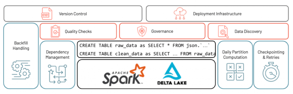 Delta Live Tables (DLT), a new capability on Delta Lake to provide Databricks customers with a first-class experience that simplifies ETL development and management.