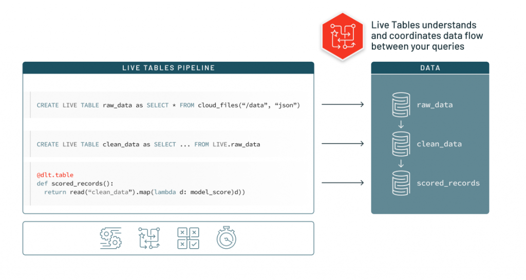 DLT makes the ETL lifecycle easier, and enabling data teams to build and leverage their own data pipelines by building production ETL pipelines writing only SQL queries.