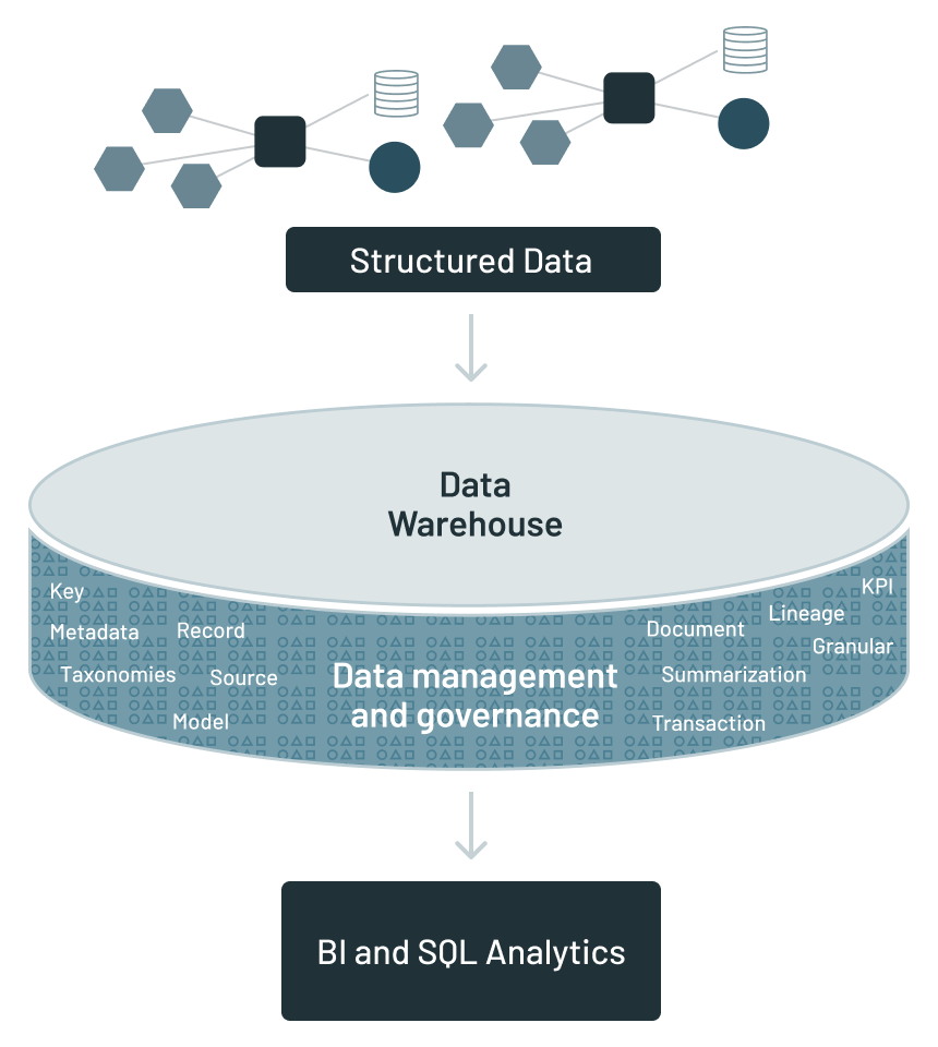 The traditional analytical infrastructure surrounding the data warehouse