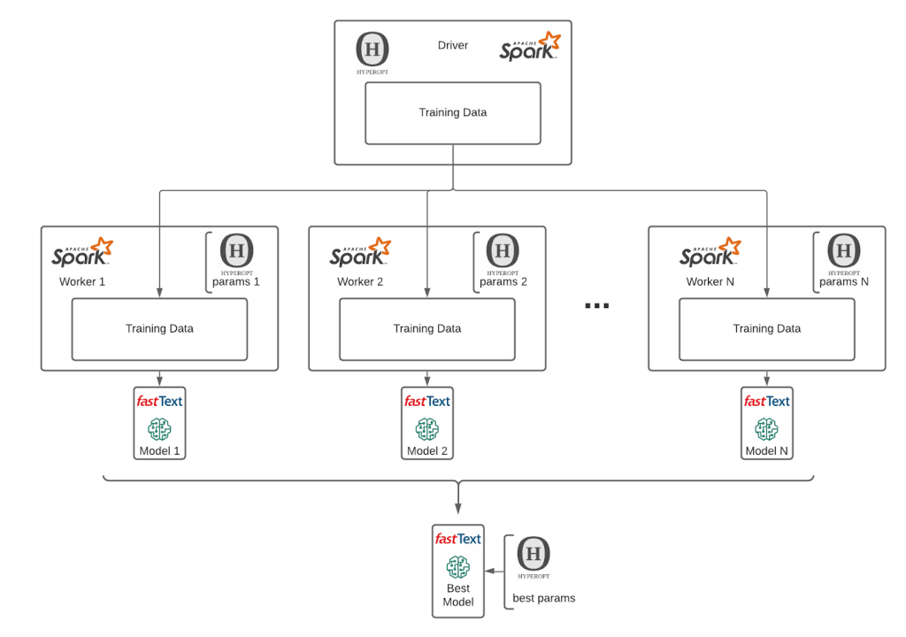 Automation of machine learning model training with Hyperopt and Spark