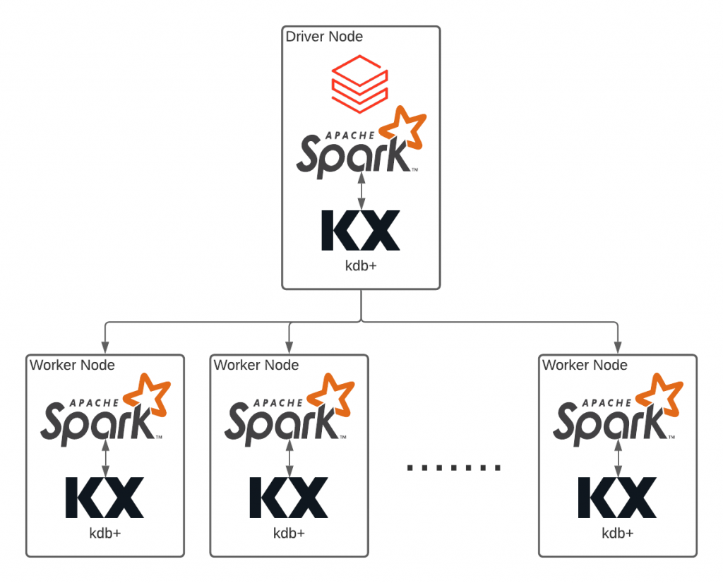 By leveraging Databricks, kdb+ can easily scale in the cloud with the simple interface and mechanisms of Spark.