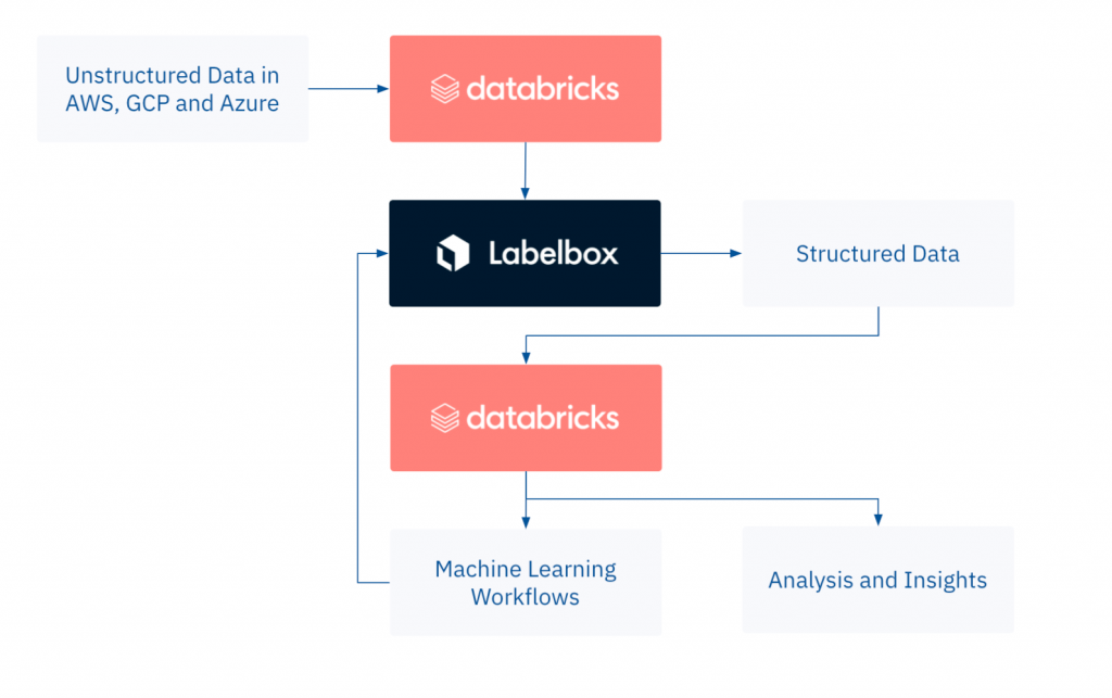 With Labelbox, Databricks users can quickly convert unstructured to structured data and apply the results to a range of machine learning use cases, from deep learning to computer vision.