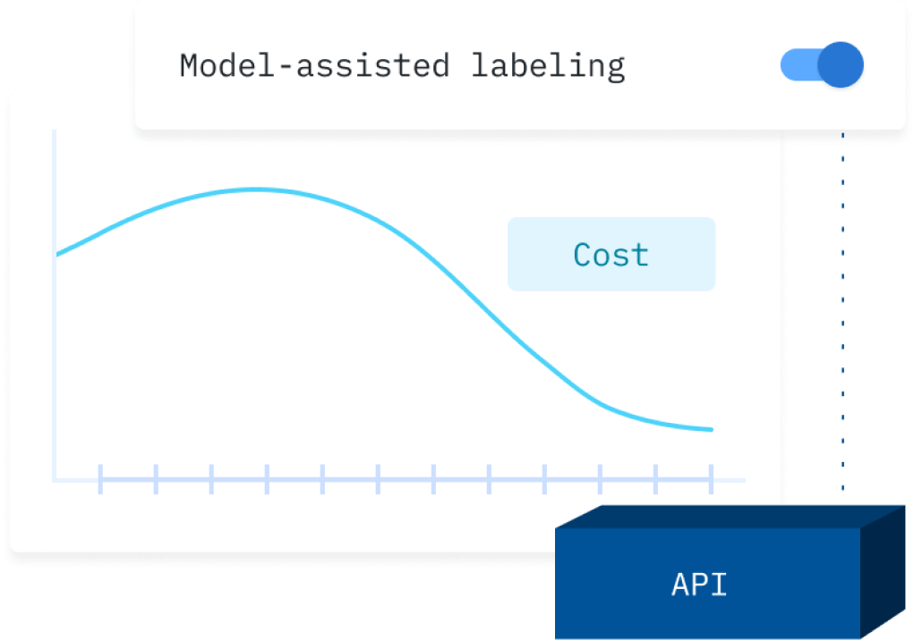 With the Labelbox Connector on Databricks data teams can use a model-assisted labeling workflow that allows humans to easily inspect and correct a model's predicted labels.