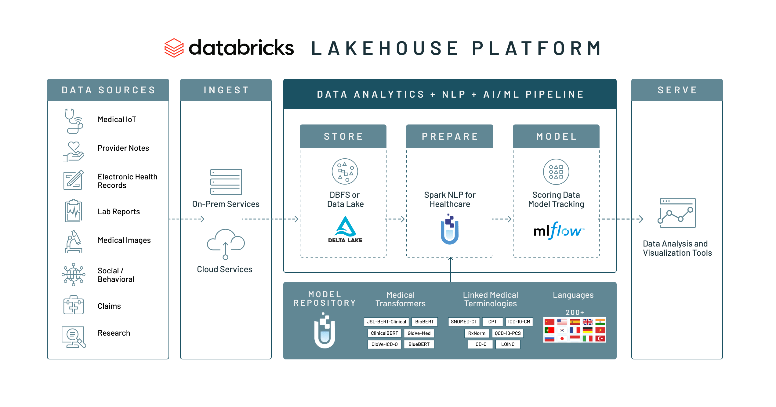 An end-to-end workflow for processing, analyzing and modeling all of your data including clinical text with Databricks and John Snow Labs.