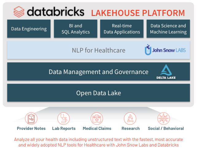 Unlocking the power of healthcare NLP with Databricks Lakehouse Platform and John Snow Labs.