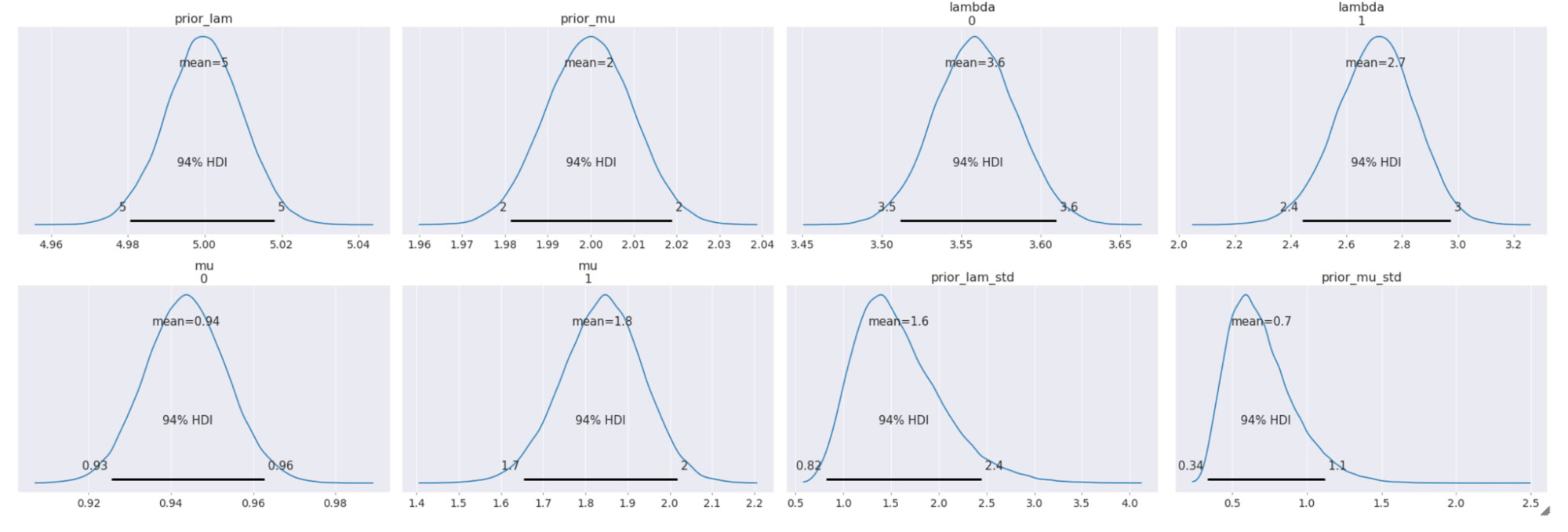 Posterior distributions of the variables with the Highest Density Intervals (HDI)
