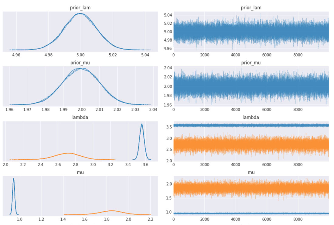 Traceplots and density plots of the variables