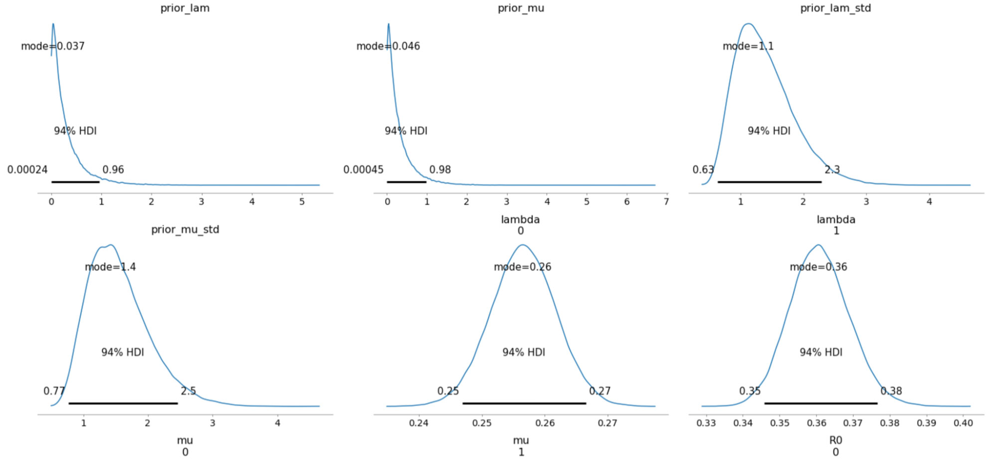 The sampled posterior distributions along with their 94% Highest Density Interval (HDI).