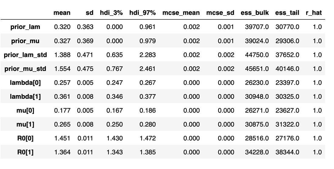 Table of the inferred variable distributions along with the sampling statistics