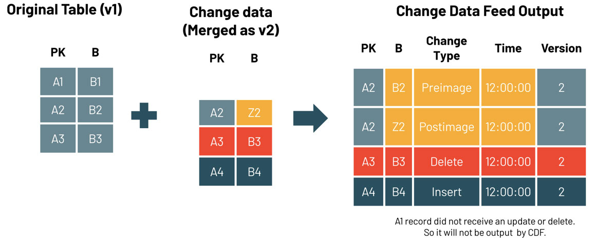 How Change Data Feed rows are created