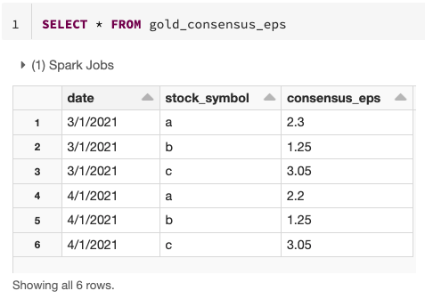 Example gold table updated using the Change Data Feed feature.