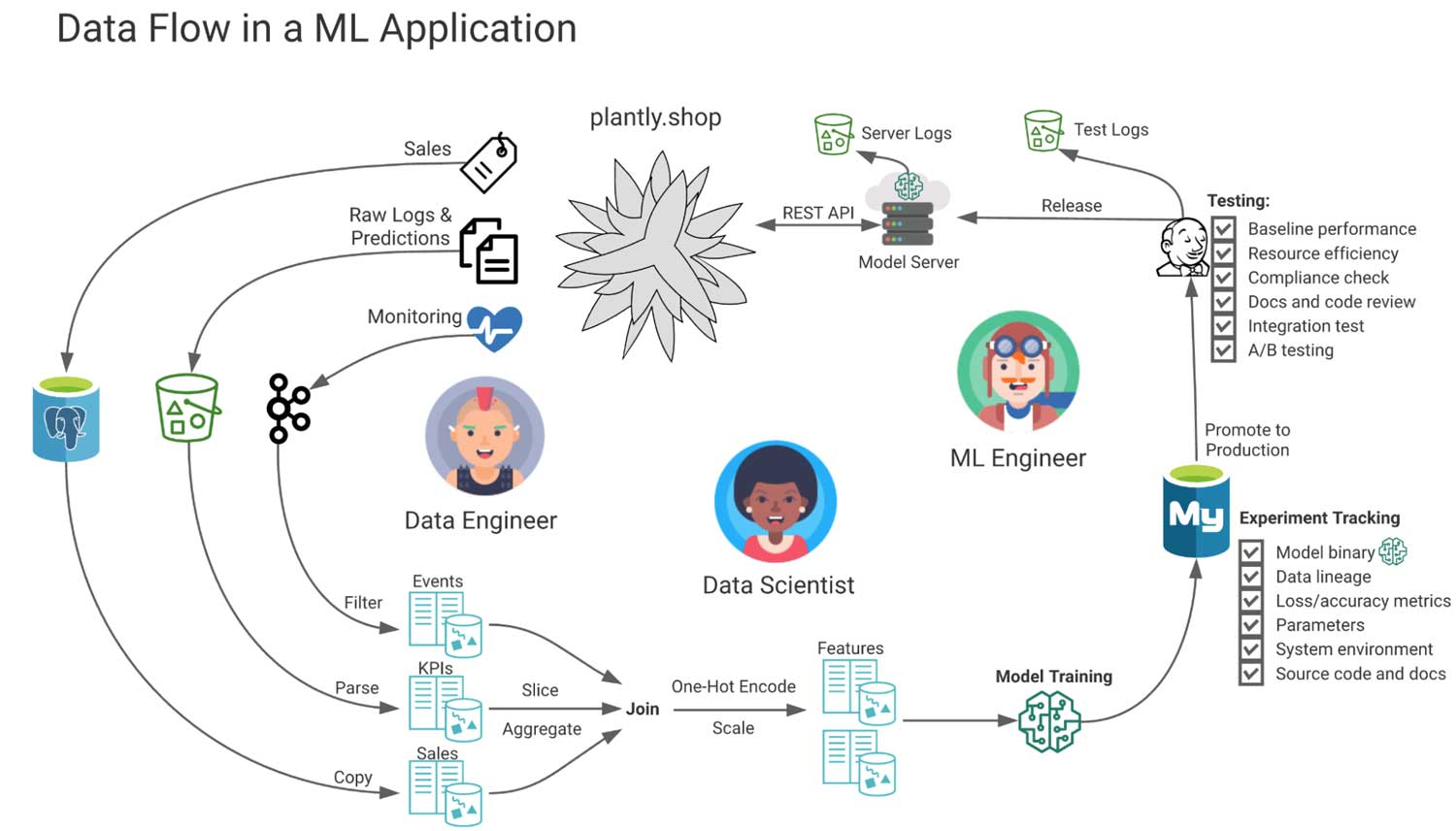 Flow of data flow for an ML application project built on Databricks Lakehouse.