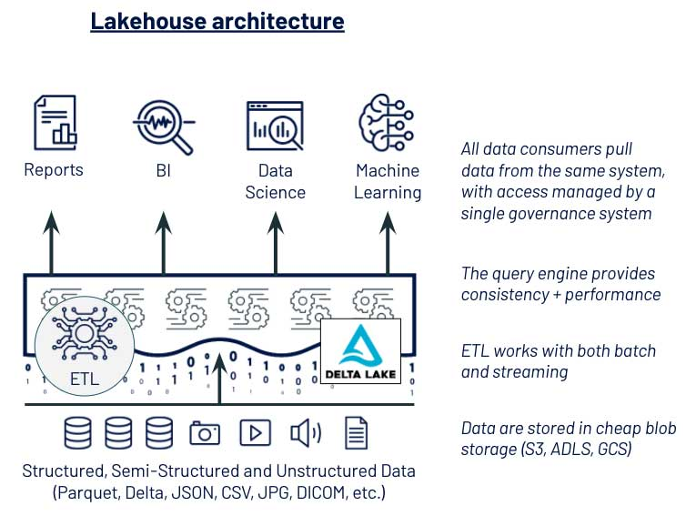 Lakehouse architecture enabling all personas with Delta Lake