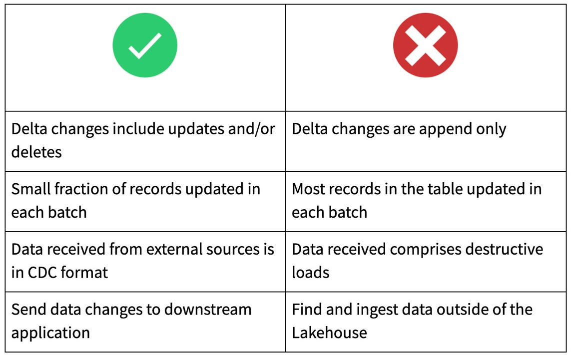 Best practices for when and when not to use the Delta Lake Change Data Feed feature.