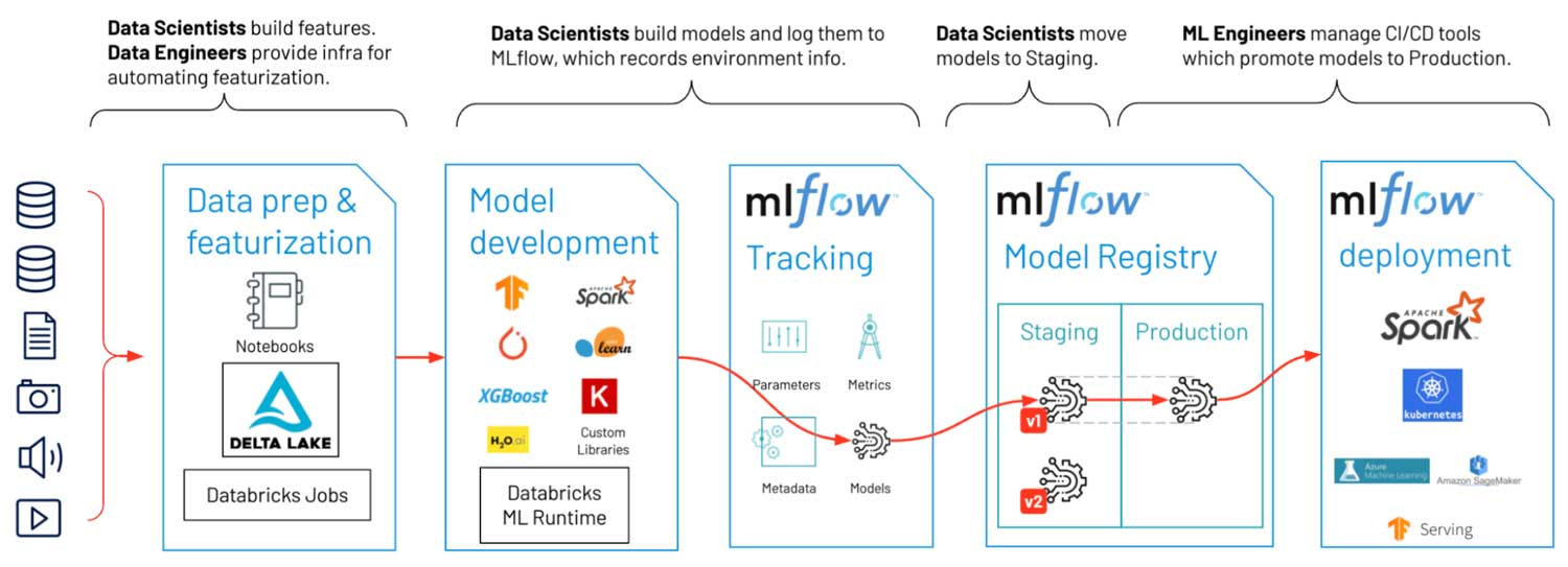 Machine Learning workflow involving data scientists, data engineers, and deployment engineers
