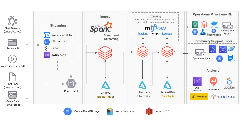 Databricks toxicity detection reference architecture