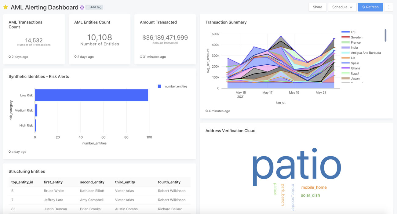 The dashboard is a culmination of AI, BI, and analytics engineering we have built into the AML solution.